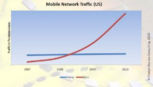 Mobile Search Data Traffic